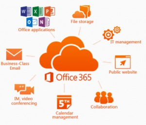Photo showing Office 365 cloud and some of its features